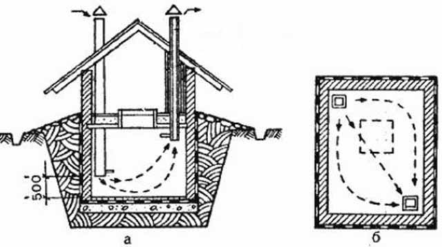 Как сделать погреб в гараже - схема вентиляции