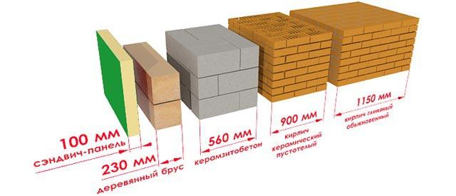 Теплоизоляция сэндвич-панелей - сравнение с другими материалами