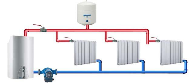 Отопление гаража газом: обзор разных видов оборудования