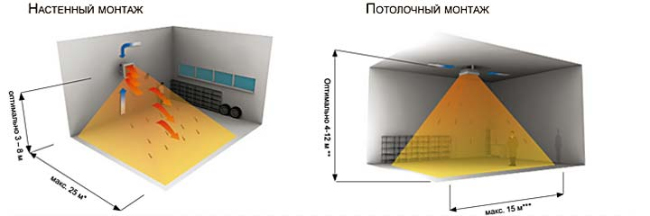 Тепловентилятор обеспечивает отопление для гаража электрическое, самый экономный способ для периодического подогрева при минимальной цене самого прибора