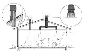 Планировка гаража внутри - раздельная вентиляция помещений