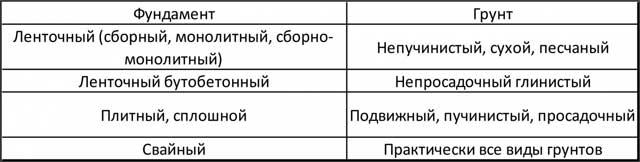 Как правильно выбрать тип фундамента