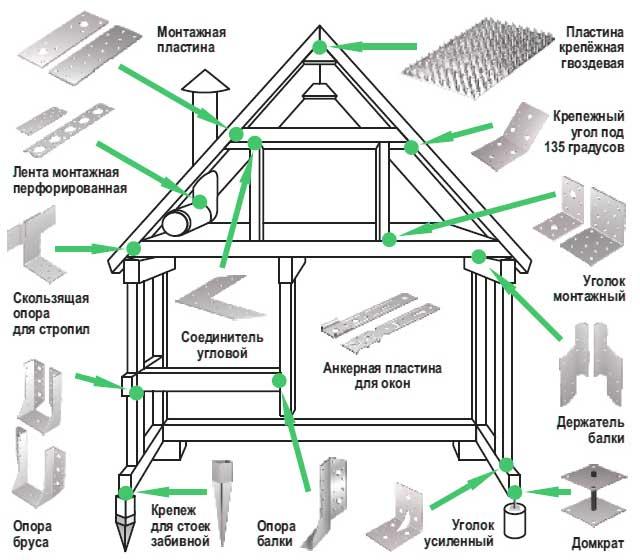 Использование перфорированного крепежа значительно облегчает и ускоряет строительство гаража из дерева своими руками