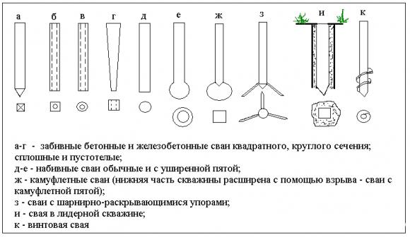 Свайный фундамент - типы свай