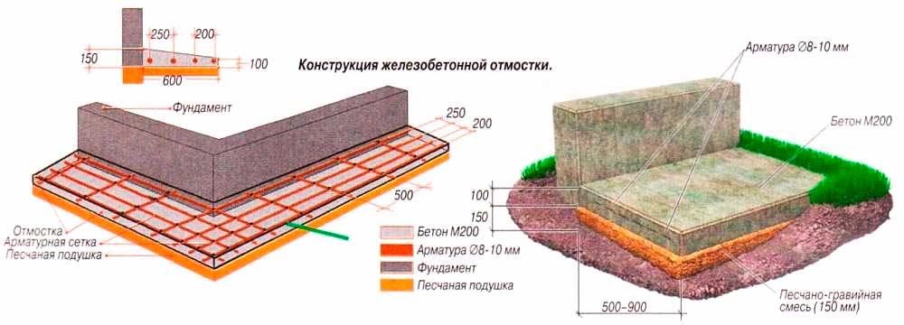 Традиционный вариант устройства отмостки