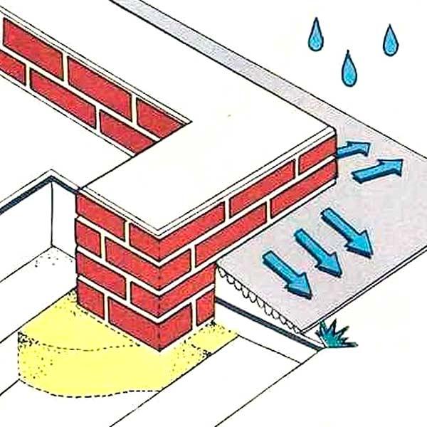 Отмостка обеспечивает отвод воды от фундамента. Для этого нужен уклон. Учитывайте это, перед тем, как построить гараж.