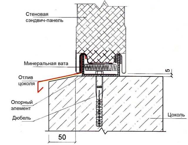 Как правильно собрать гараж из сэндвич-панелей - соединение с основанием