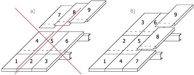 Как правильно собрать гараж из сэндвич-панелей - монтаж кровли