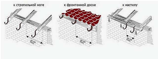 Установка кронштейнов на крышу гаража