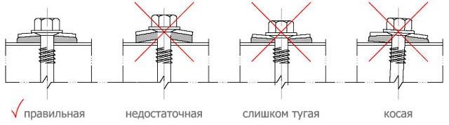 Очень важно правильно закручивать саморезы в крышу из сэндвич-панелей