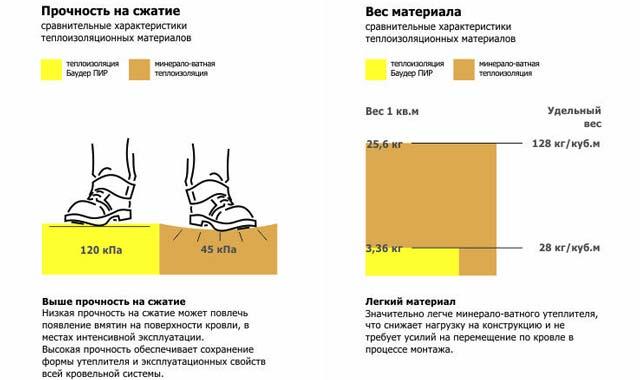 Утеплитель сэндвич панелей из пенополиизоцианурата и минеральной ваты - сравнение