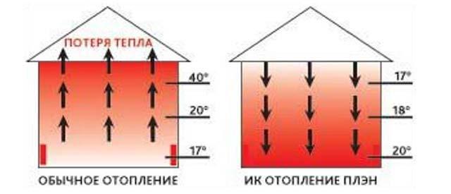 ПЛЭН или как обогреть гараж зимой электричеством