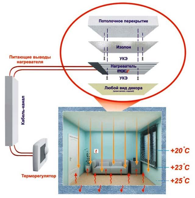 Как обогреть гараж зимой электричеством с помощью отопления ПЛЭН