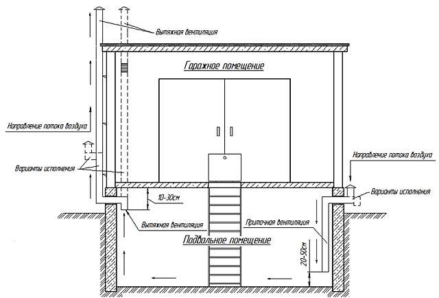 Естественная вентиляция в погребе гаража - варианты устройства