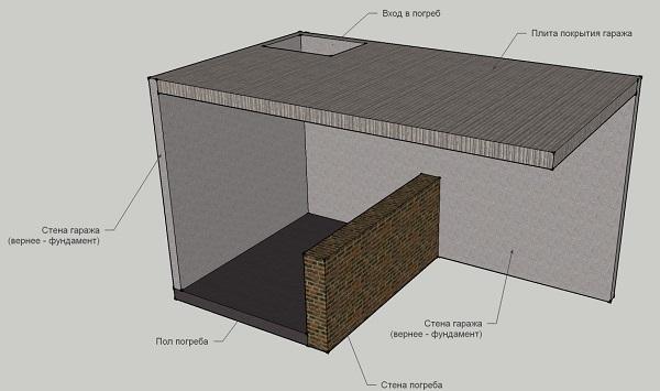 Сколько стоит выкопать погреб в гараже самому