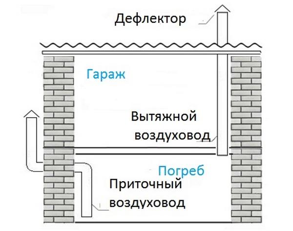 Вентиляционная система гаража и погреба
