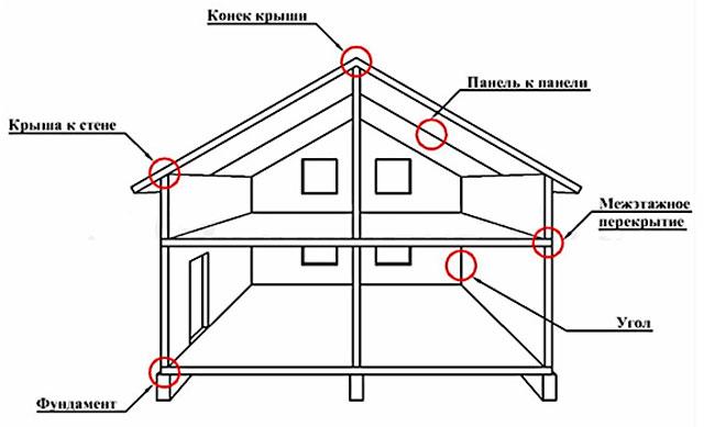 Дом из СИП панелей с гаражом имеют не так уж и много ответственных соединений
