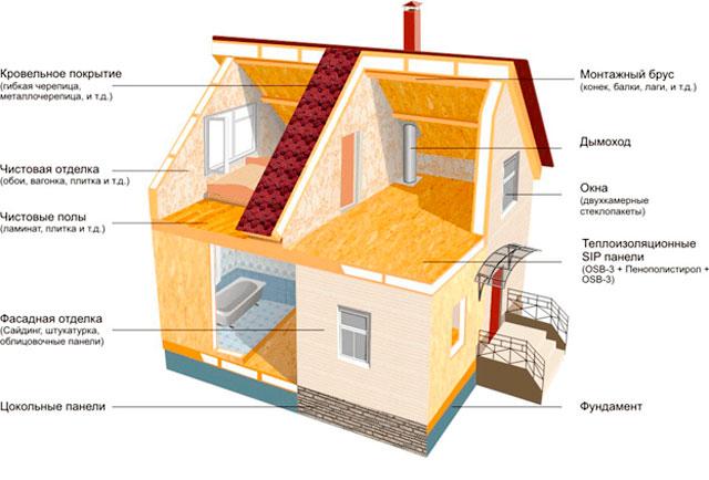 Конструкция дома из СИП панелей с гаражом