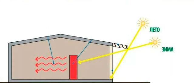 Как охладить гараж в жару летом