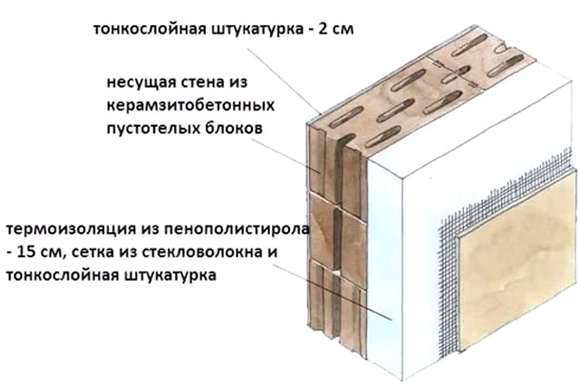 Утепление стены из керамзитобетонных блоков