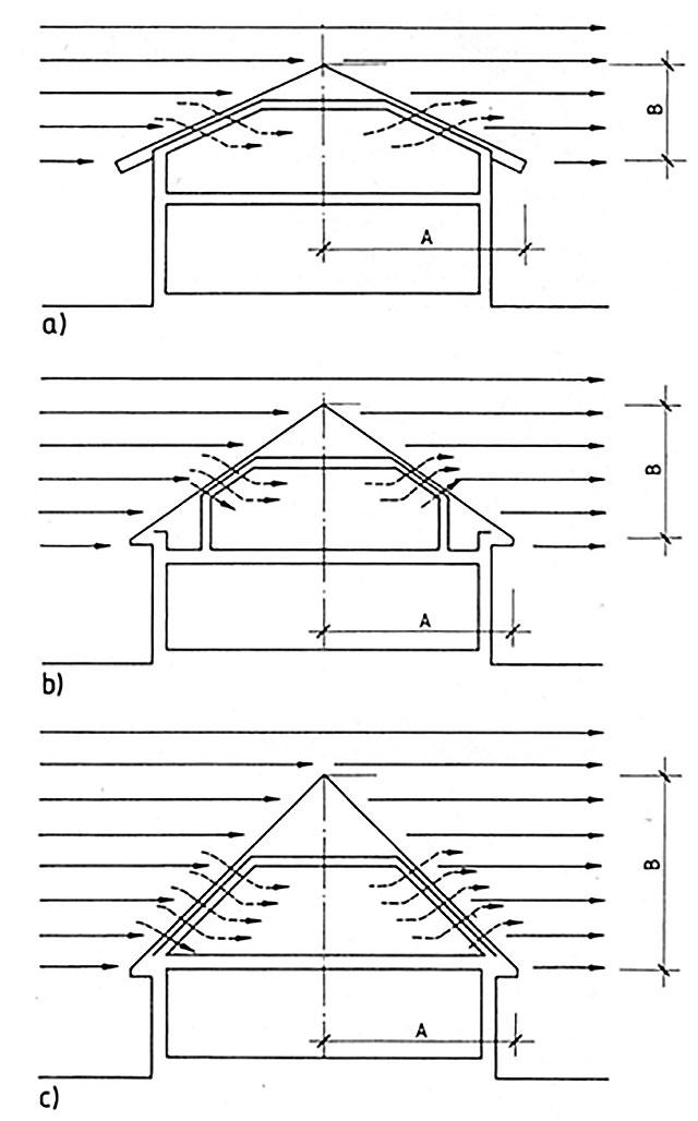 Постройка бюджетного гаража и ветростойкость крыши