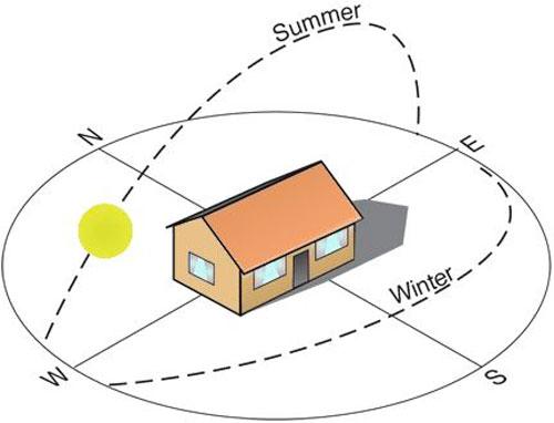 Даже бюджетный проект гаража может учитывать траектроию солнца