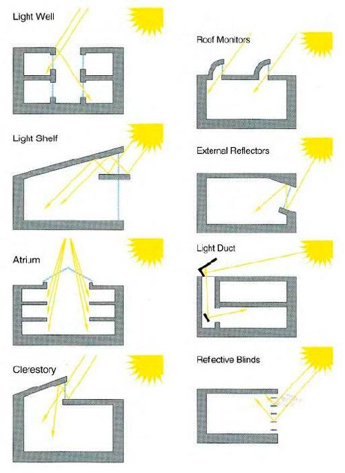 Варианты крыш с рациональным подходом к освещению