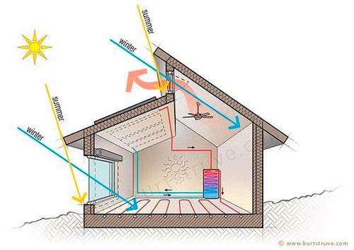 Бюджетный проект гаража можно сделать весьма энергоэффективным без значительных дополнительных затрат