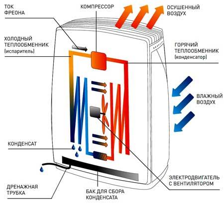 Конденсаторный осушитель воздуха - принцип работы