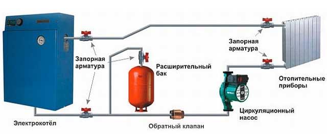 Котёл - самый экономный способ отопления гаража электричеством