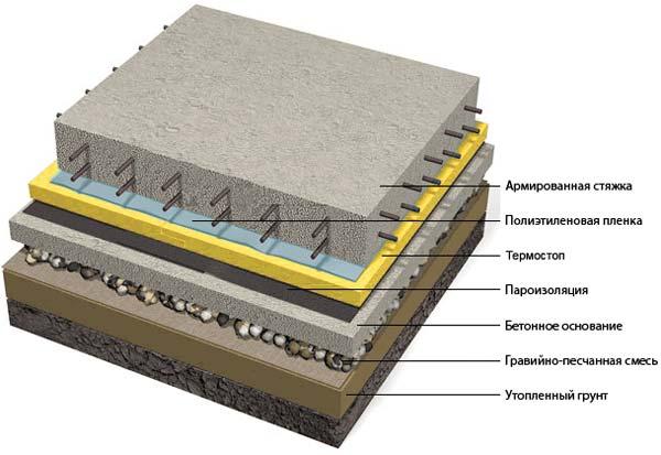 Как сделать пол в гараже из бетона