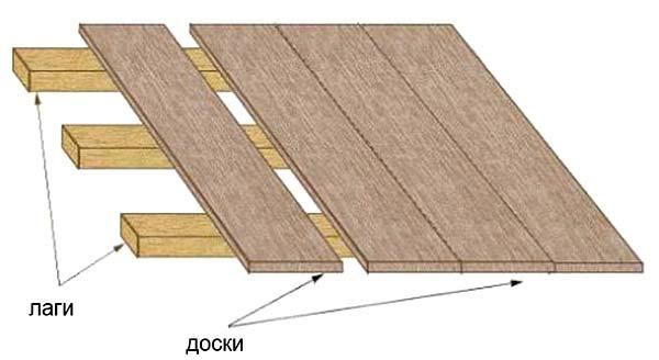 Как сделать пол в гараже из дерева