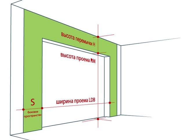 Размер ворот для гаража подбирается с учетом указанных на изображении параметров