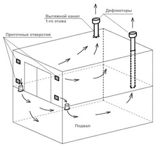 Как правильно сделать вентиляцию в гараже - нужно учитывать и наличие погреба