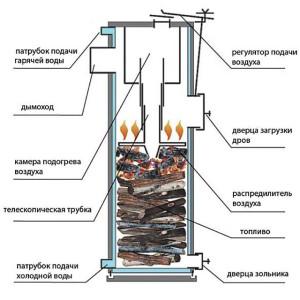 Котел для отопления гаража твердотопливный просто незаменим, если нет возможности установить газовый или электрокотел для отопления гаража