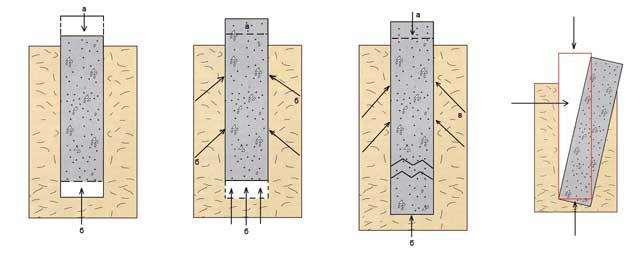 Как делать фундамент на пучинистых грунтах