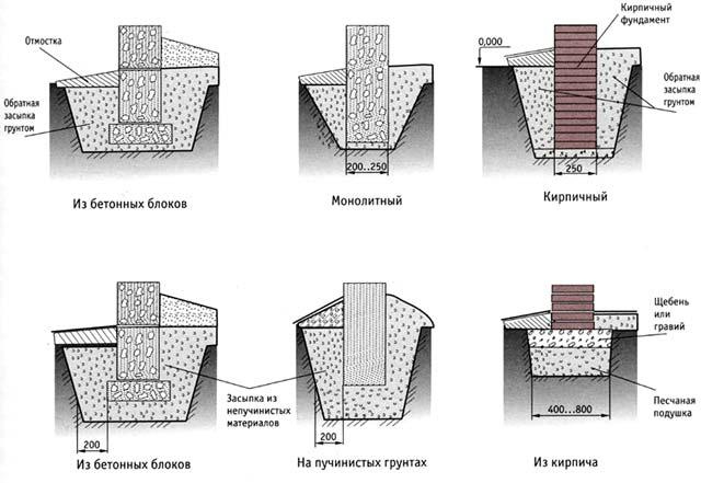 Существует много вариантов ленточных фундаментов