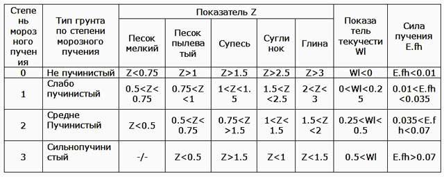 Таблица для определения степени пучинистости грунта. Z - величина, показывающая на сколько метров уровень грунтовых вод находится ниже глубины промерзания
