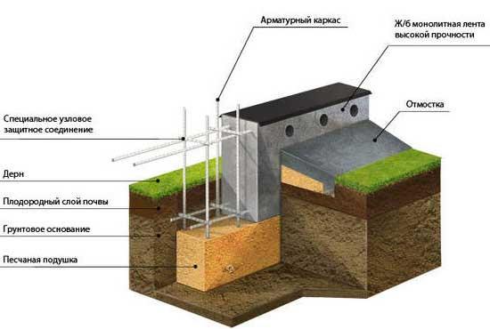 Как лучше залить ленточный фундамент - один из вариантов конструкции