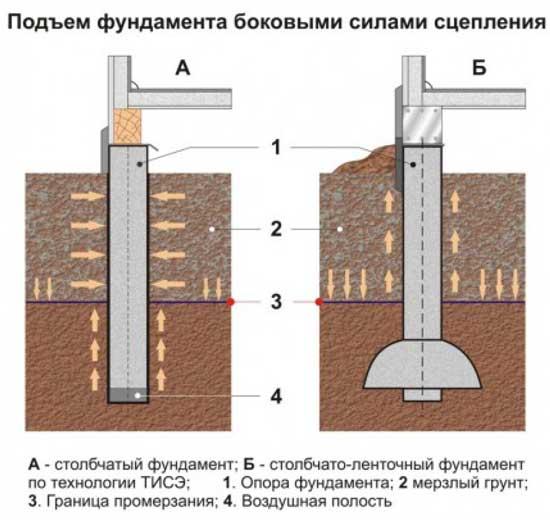Хорошо заглубленный фундамент тоже может быть выдавлен из земли