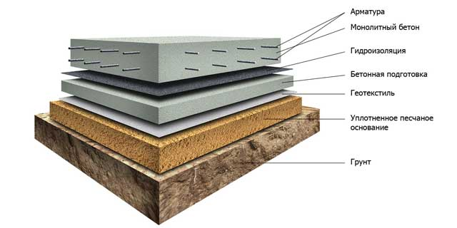 Устройство плитного фундамента для гаража или дома