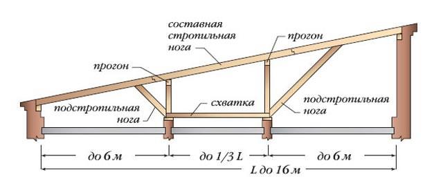 С какой крышей построить гараж? Односкатная крыша.