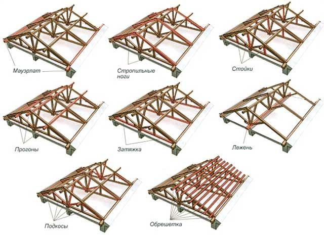 Варианты конструкции крыши для гаража или дома