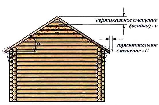 Если вы решили построить гараж-сруб, не забывайте о вертикальной усадке, которая может достигать 10%, горизонтальные деформации незначительны