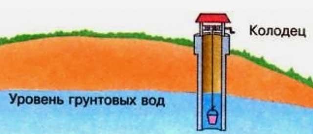 Пред тем как построить гараж, проверьте уровень воды в ближайшем колодце