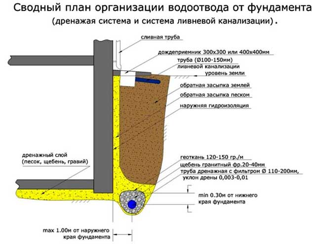 как построить гараж на участвке с высоким уровнем грунтовых вод