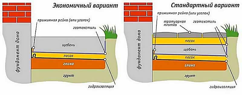 Пример конструкции отмостки