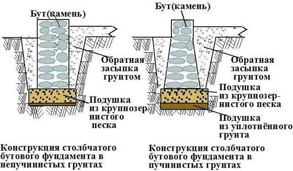 Ленточный фундамент из бута - устройство