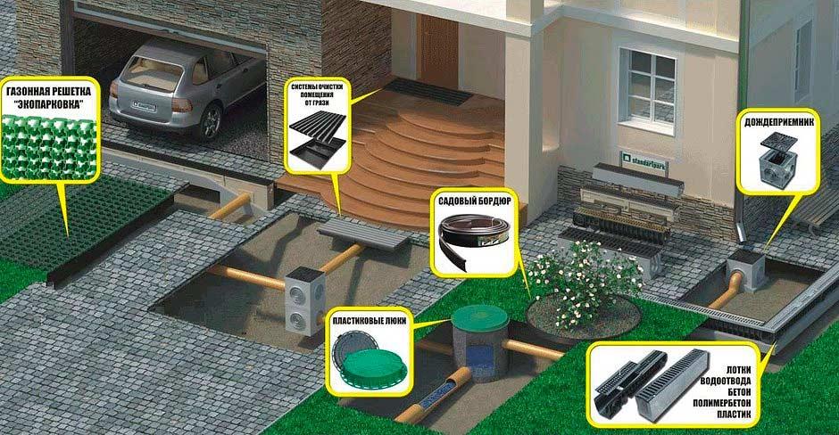 Перед тем, как строить гараж из сэндвич-панелей и дом - нужно спроектировать и систему водоотвода и дренажа, она может быть довольно сложной