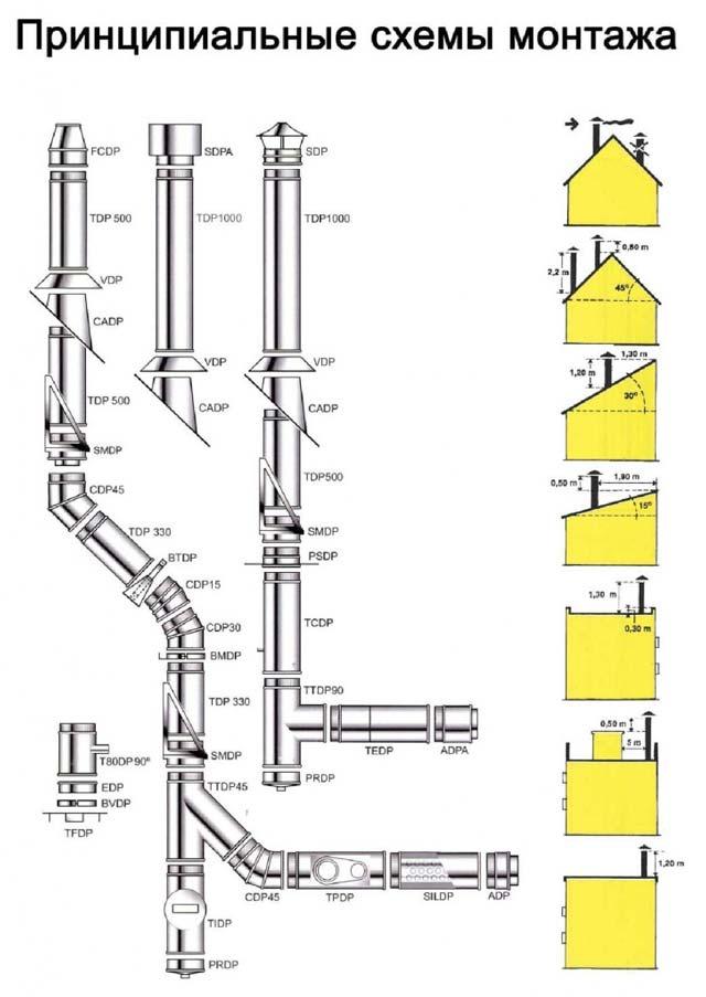 Сэндвич трубы - отличное решение для гаража из сэндвич панелей